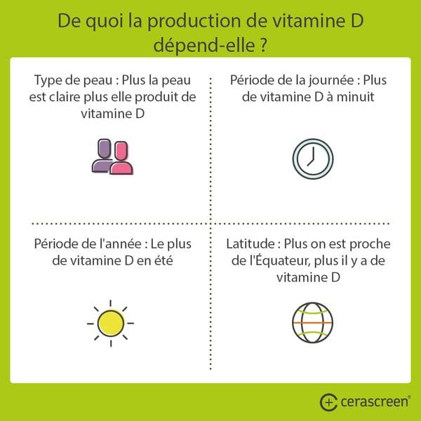 Carence en vitamine D - De quoi dépend production vitamine soleil