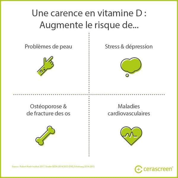 Carence en vitamine D et risques