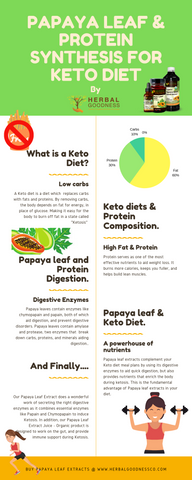 papaya leaf extract for keto diet