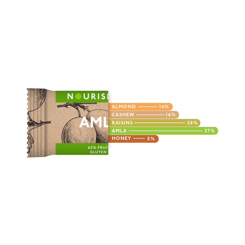 products/Bar_infographics-Amla.jpg