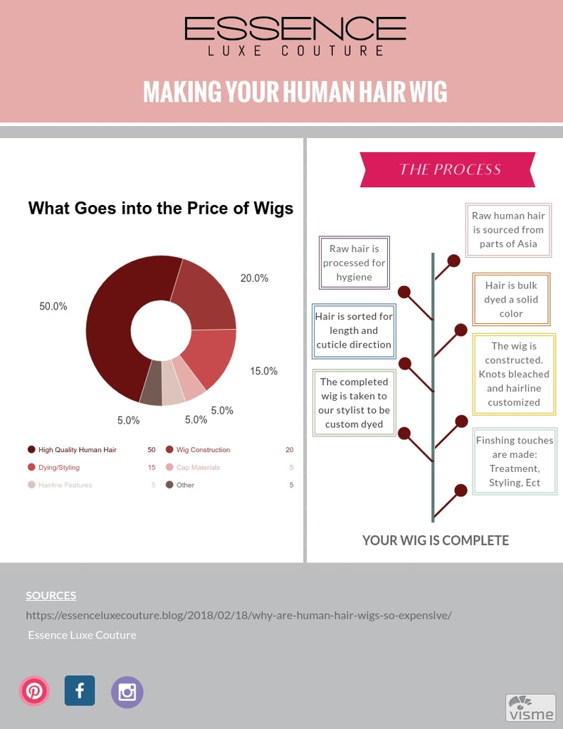 Why are Human Hair wigs so expensive