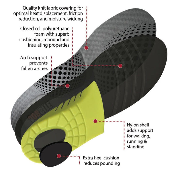 Do Orthotic Insoles Really Work?