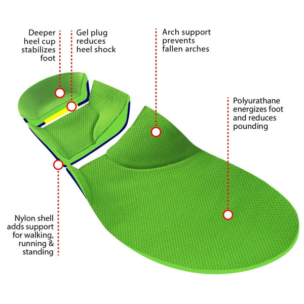 How to Choose the Right Orthotic Insoles for You