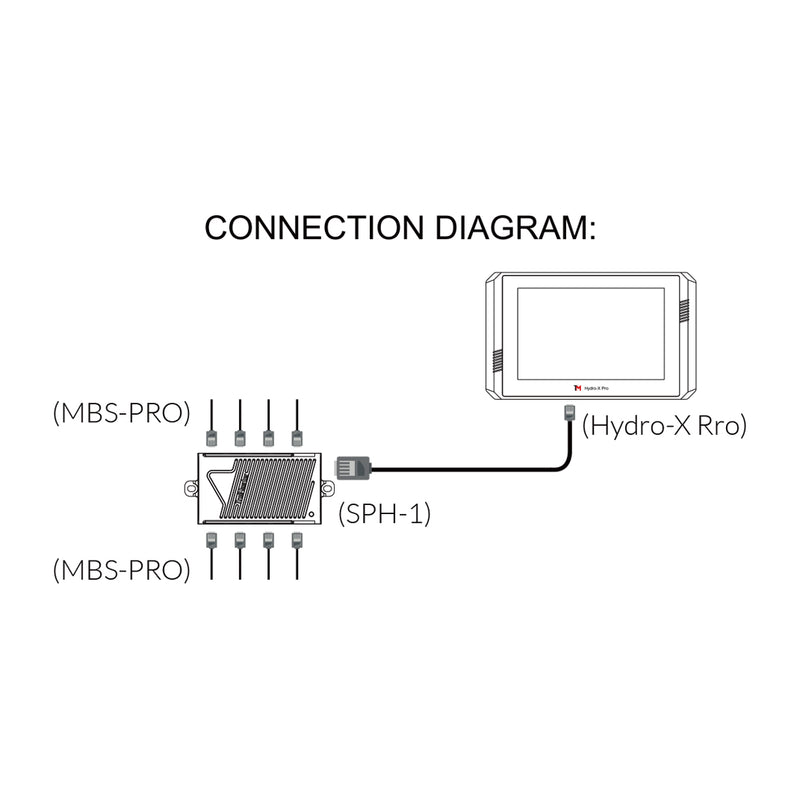 TrolMaster 4-in-1 Sensor for Hydro-X Pro only (MBS-Pro)