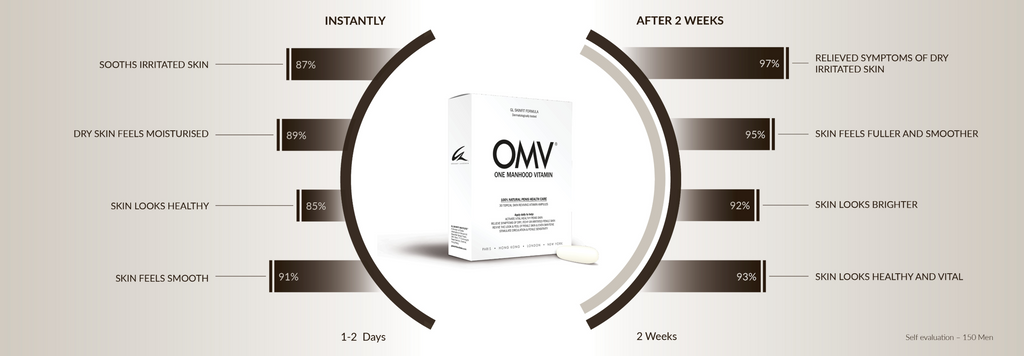 OMV® One Manhood Vitamin