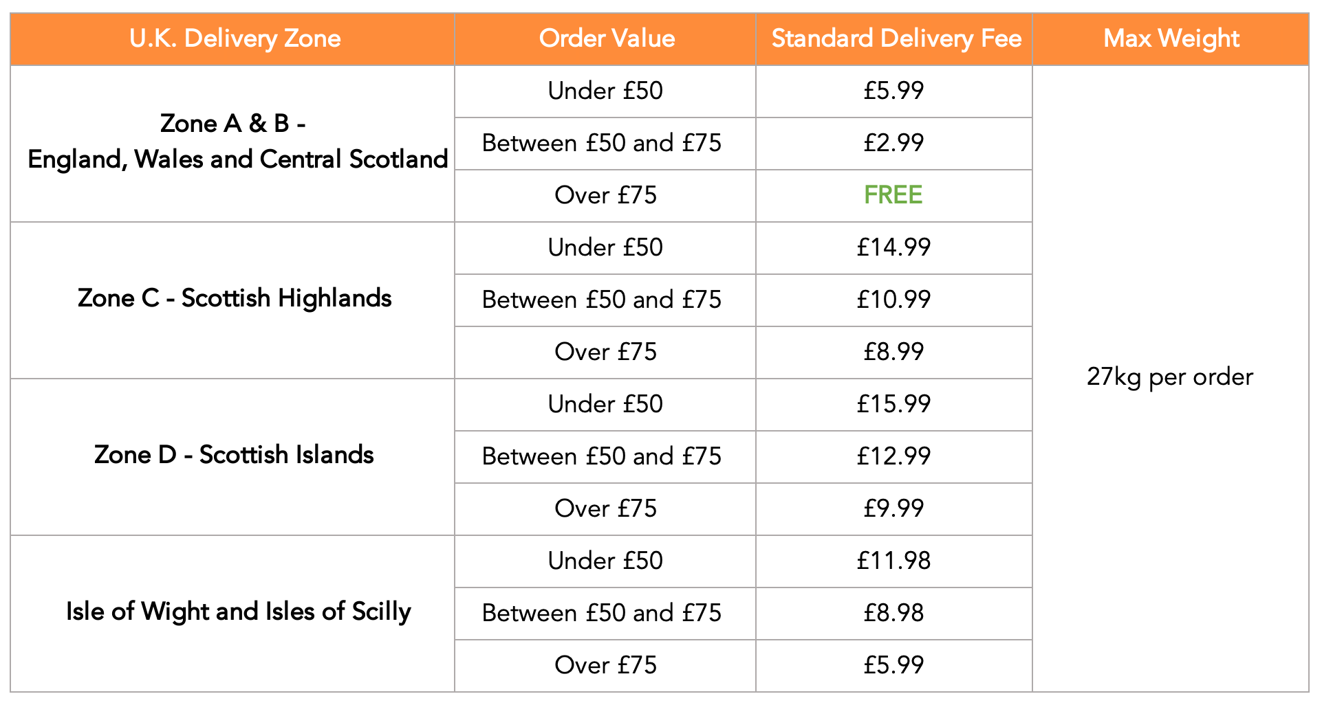 UK Standard Delivery Fees