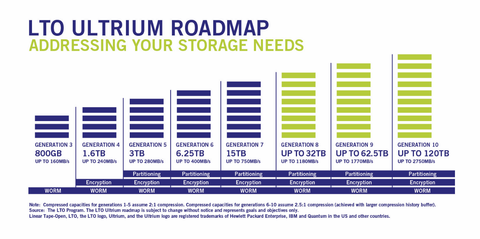 LTO Ultrium Tape Road map