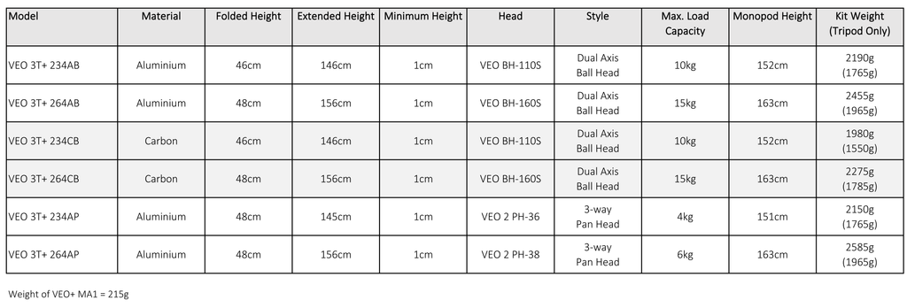 VEO 3T+ Specification