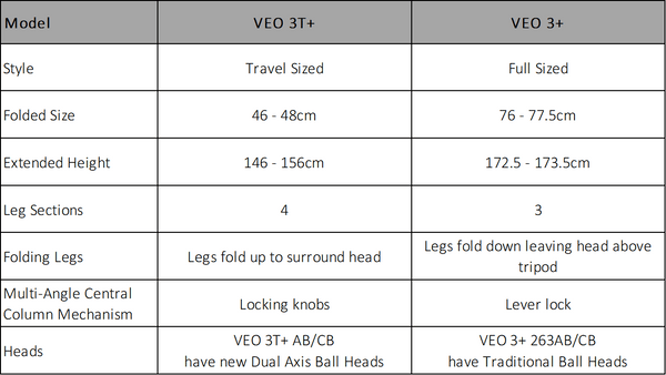 Differences between VEO 3+ and VEO 3T+