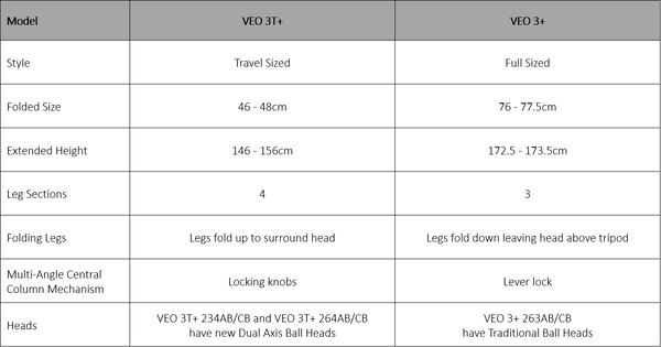 Differences between the VEO 3+ and VEO 3T+