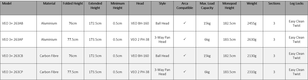 Compare the VEO 3+ models