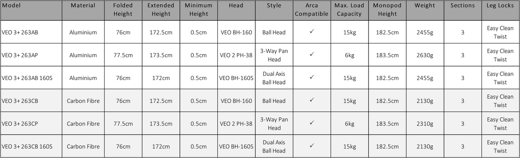 VEO 3+ Specifications
