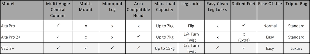 What is the difference between Alta Pro 2+ and VEO 3+