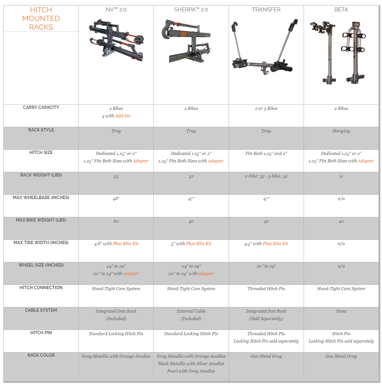 Kuat Hitch Rack Comparison