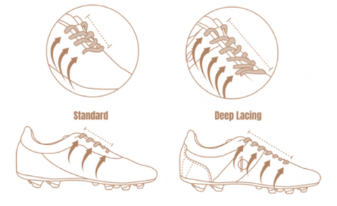 Deep Lacing System