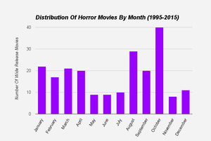 Quick Tip For Resellers: Understanding Movie Trends