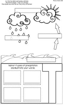 Water Cycle Flip Flap Book®