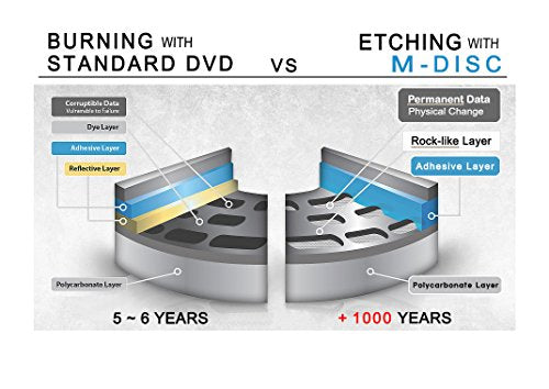 Produplicator 1 to 7 M-Disc Support CD DVD Duplicator Bundle with 1 Pack M-DISC DVD (Up to 24X DVD Burn Speed, Standalone Duplication Tower)