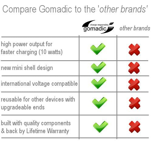 Gomadic Dual DC Vehicle Auto Mini Charger designed for the Sony Walkman NWZ-E436F - Uses Gomadic TipExchange to charge multiple devices in your car