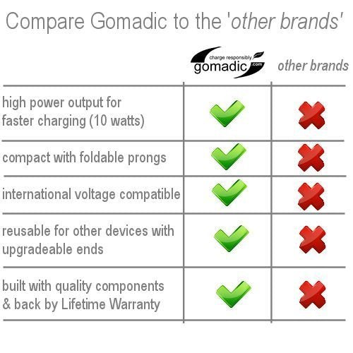 Gomadic Double Wall AC Home Charger suitable for the Magellan Roadmate 1440 - Charge up to 2 devices at the same time with TipExchange Technology