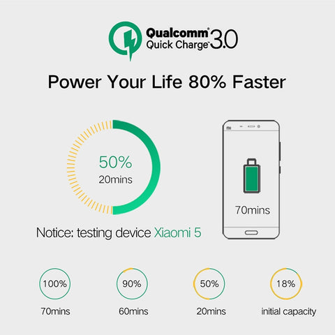 Image of China Supplier Qualcomm Quick Charger QC3.0 3 USB Port Fast Rapid Wall Charger US EU UK Turbo Travel Adapter Mains Plug Cheap Price Wholesale USA Distributor Factory Bulk Lots Manufacturer 2