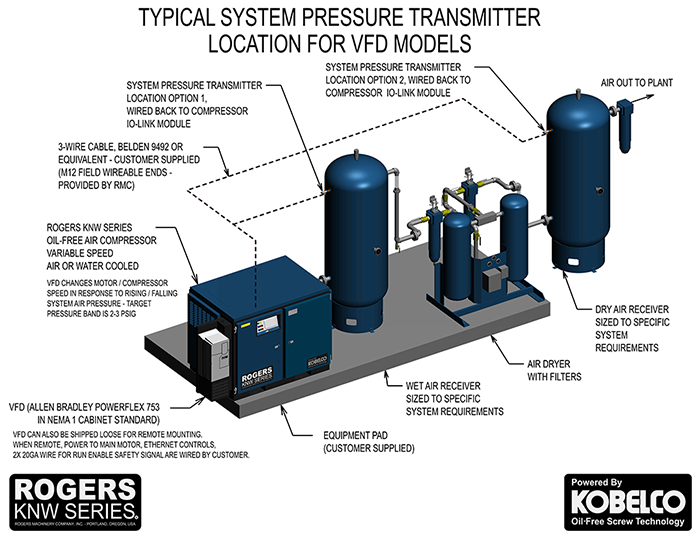 Typical Clean Dry Rogers KNW Oil-Free Compressed Air System Layout