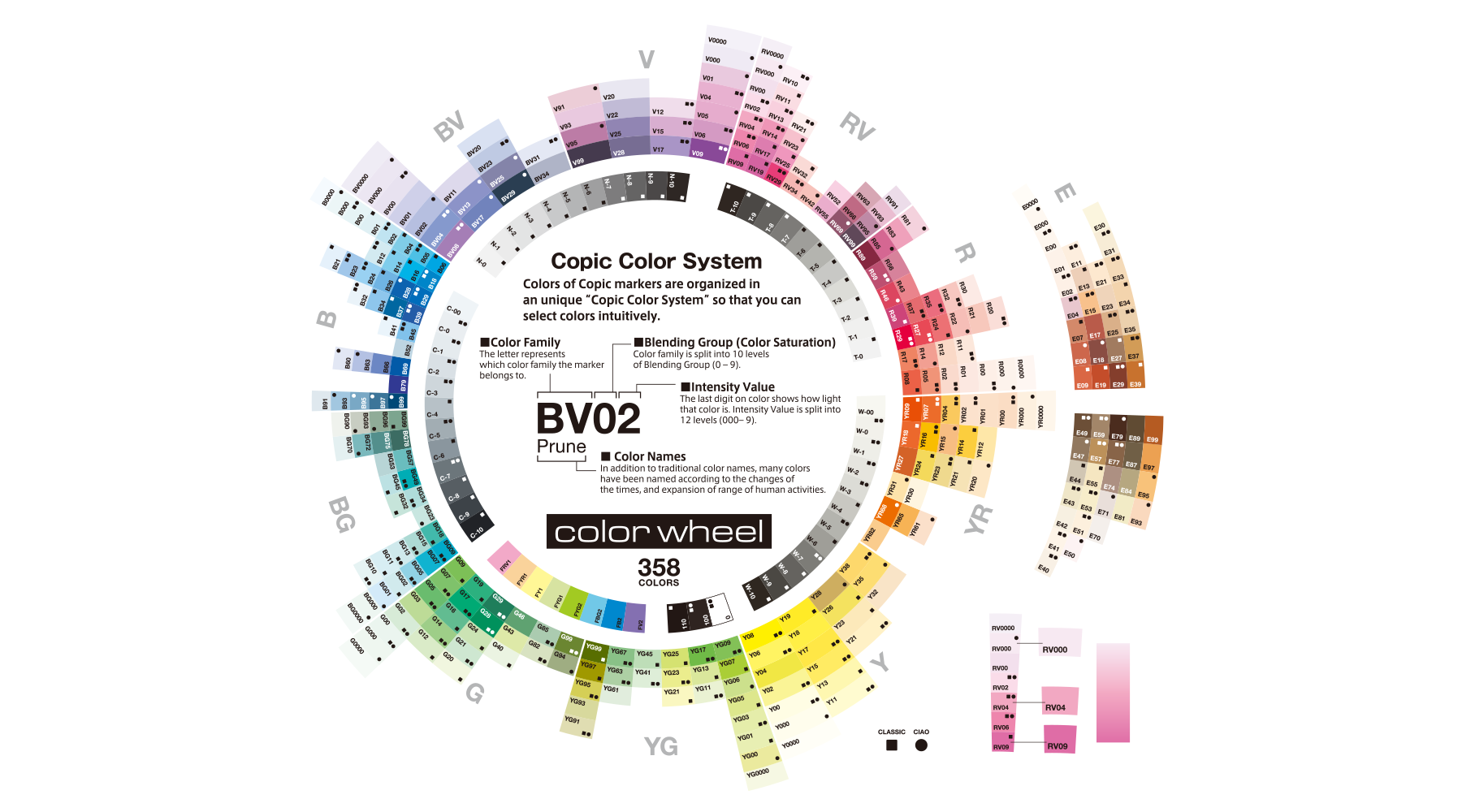 Copic Color System color wheel showing all 358 colors