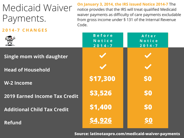 medicaid waiver payments