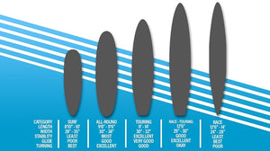 How To Choose The Type Of Sup You Want