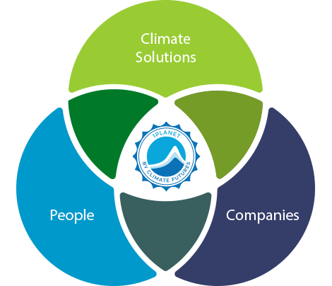 The 1PLANET Climate Action Marketplace