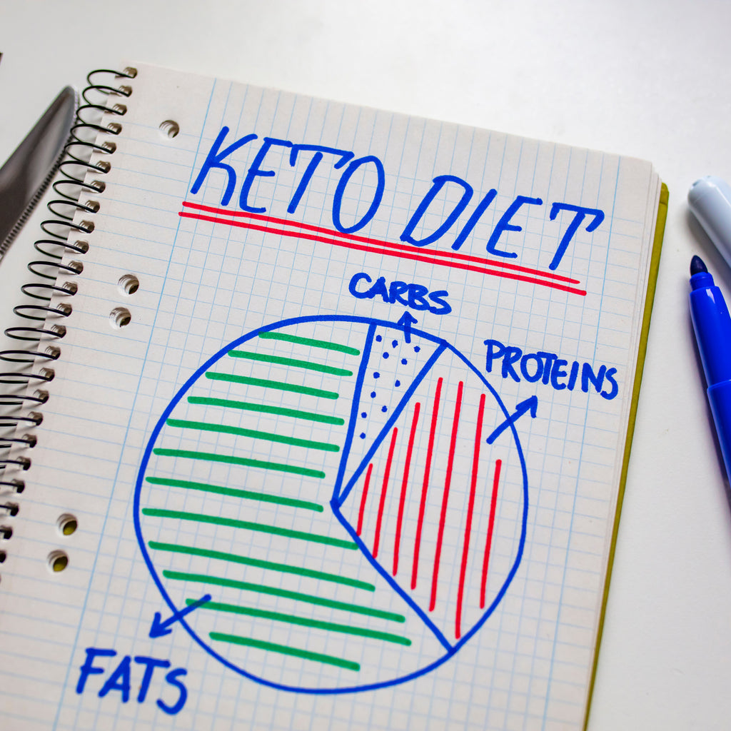 What Is The Ketogenic Diet & How Does It Work?