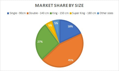 Market share by size