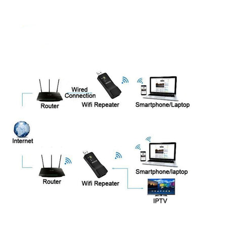 Wireless USB Universal 300M Smart TV Wifi Adapter TV Sticks Ethernet Network Bridge