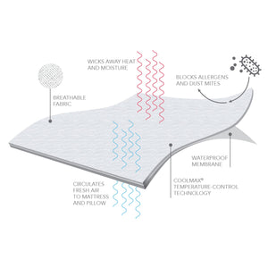Sleep Chill Mattress Protector
