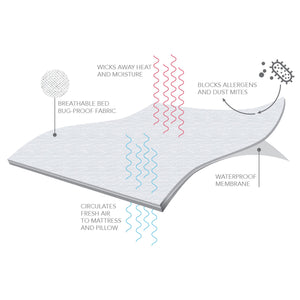 Sleep Calm Mattress Encasement