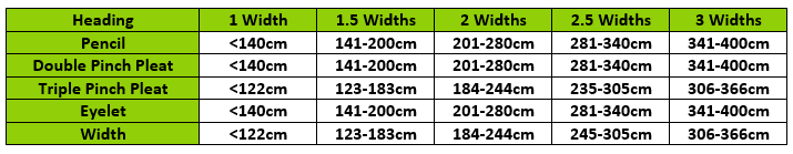 How to calculate the number of widths of fabric required