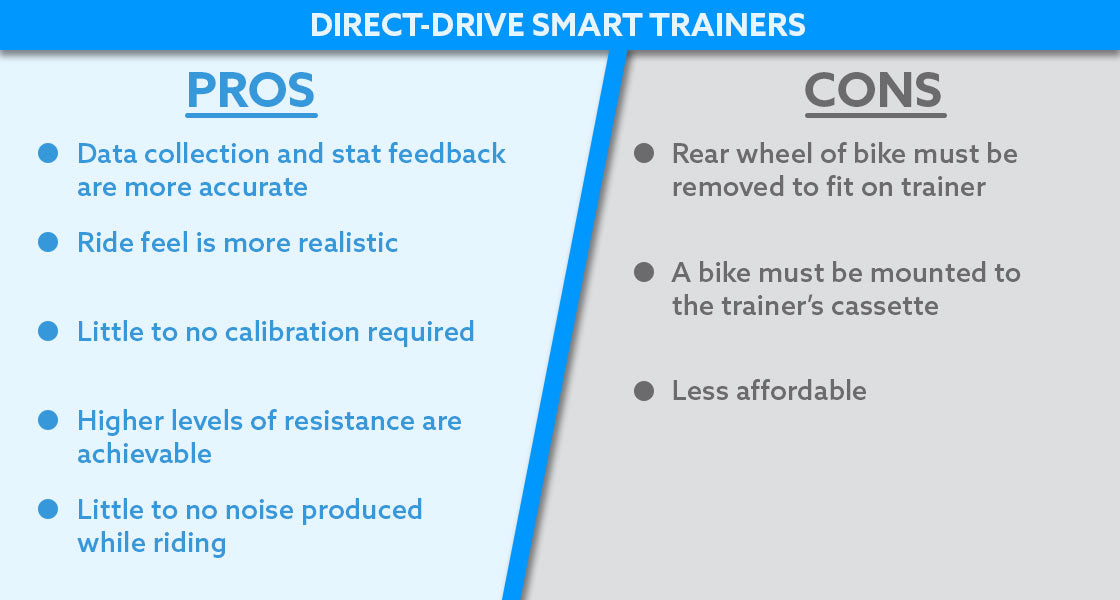 Direct-Drive Smart Trainers