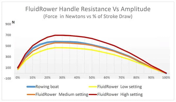 FluidRower Handle Resistance vs Amplitude