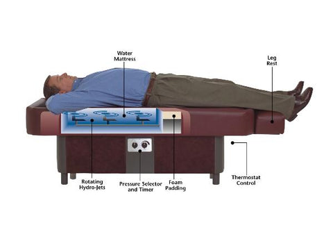 Sidmar ComfortWave S10 HydroMassage Table with patient view 4