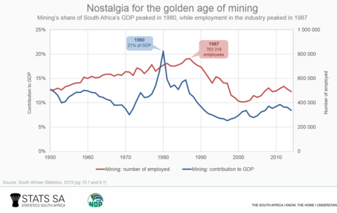 Mining's contribution to GDP