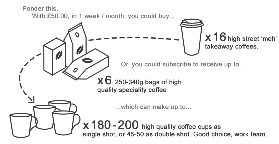 Cost Of Takeaway Coffees Versus Speciality Coffees In Your Workplace. Cheaper And Better Quality