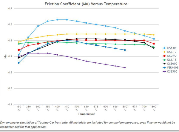Ferodo Friction Coefficient vs Temp