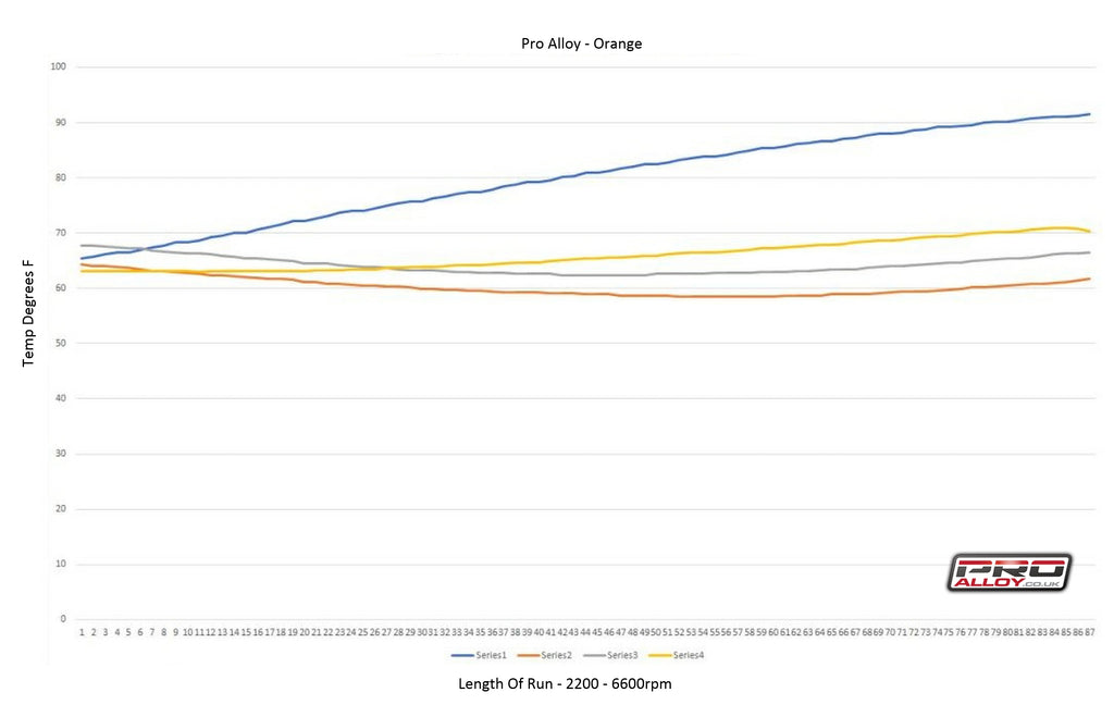 Pro Alloy Focus RS Intercooler Testing results graph
