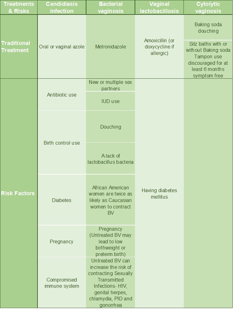 ReThinkOil Vaginosis Diagnostic Criteria Chart- Candidiasis Infection, Bacterial Vaginosis, Vaginal lactobacillosis, Cytolic Vaginosis