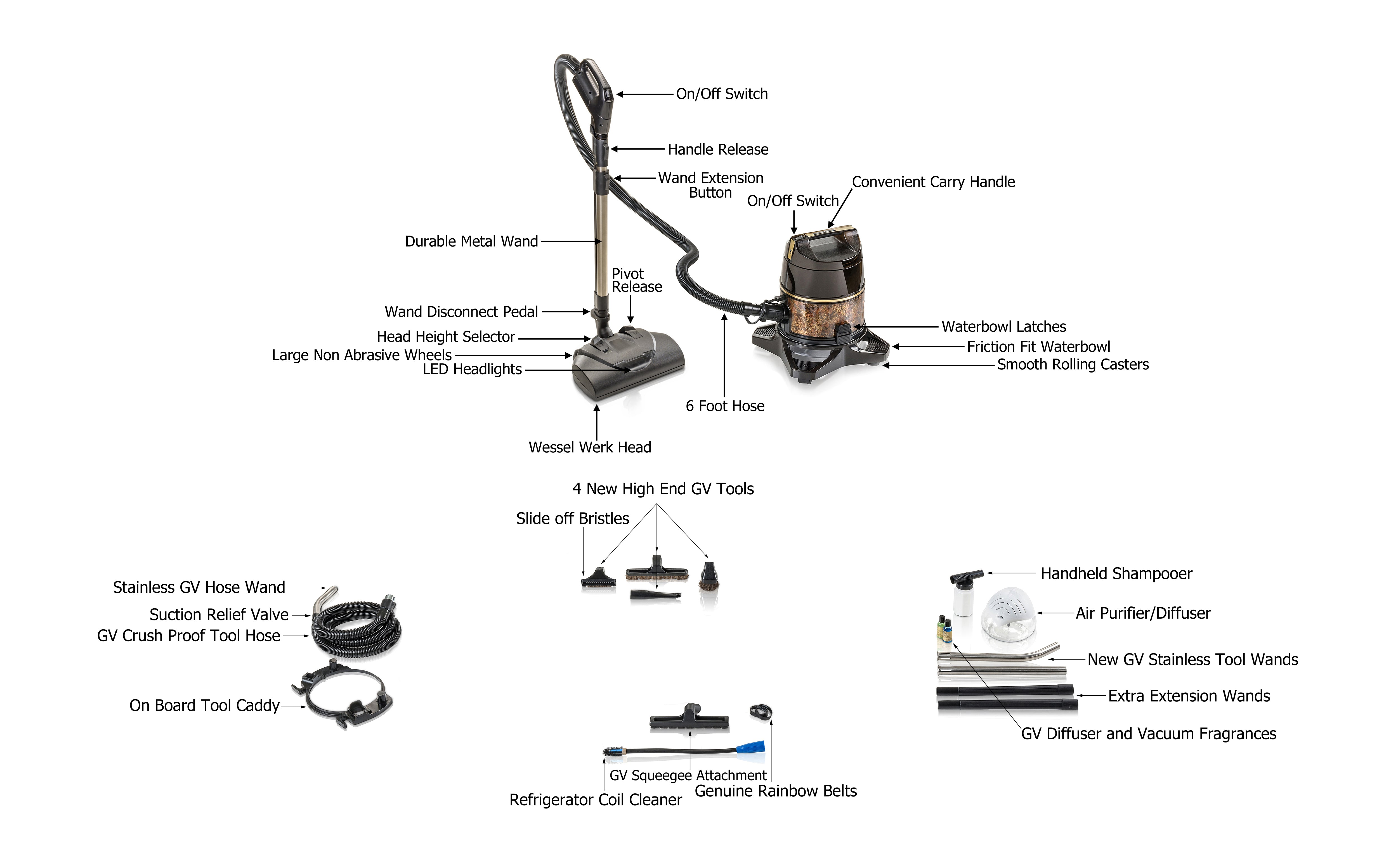 Filter Queen Vacuum Cleaner Wiring Diagram Trusted Diagrams For Rainbow Se Series Explained Motor