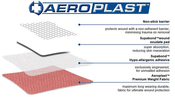The AeroPlast™ Premium Weight Fabric Dressing is a premium hard wearing dressing with our SupaBond™ extra strong adhesive and is recommended where a premium long wearing durable plaster is required. 4 LAYERS for your Protection and Comfort!