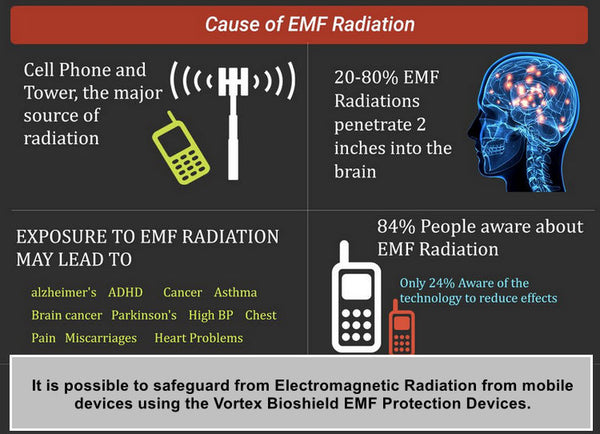 How mobile phone radiations are harmful to body