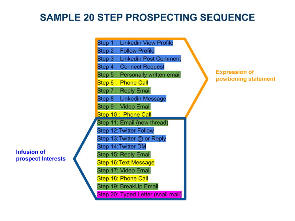 sales prospecting sequence