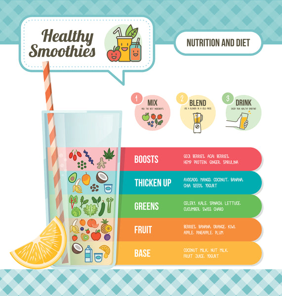 Superfood Smoothie Guide on healthyhomestead.com