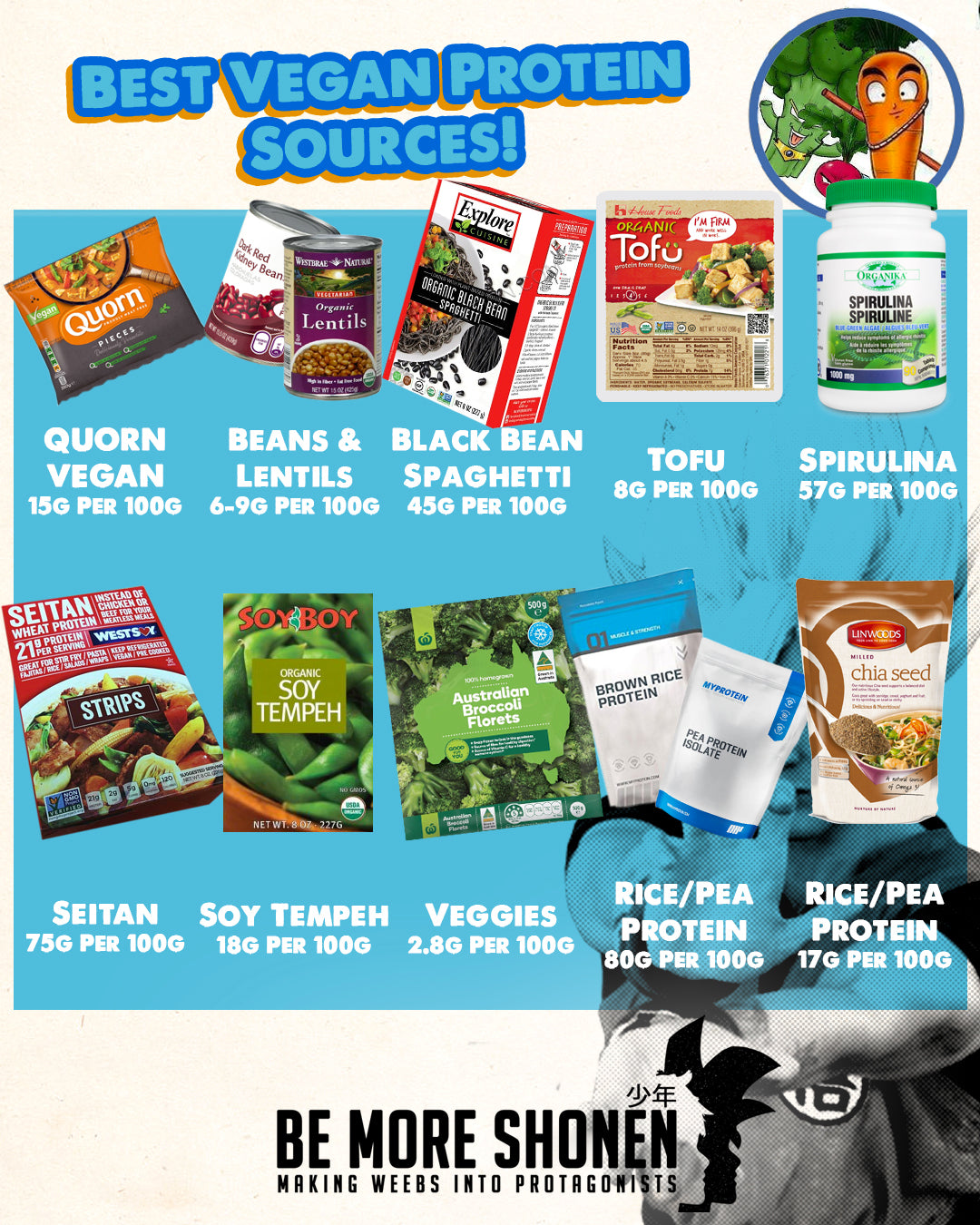Becoming a vegan Saiyan: The best protein sources for vegetarians and vegan muscle building